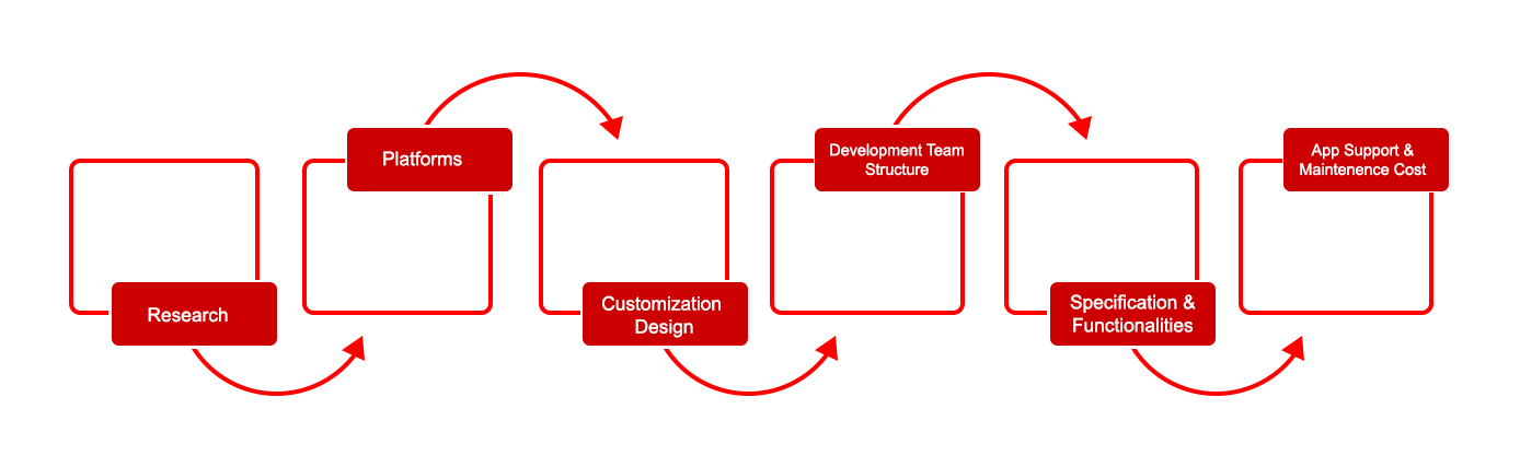 Development Process and cost analysis