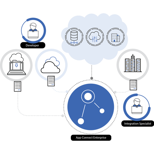 Development process followed by dxminds