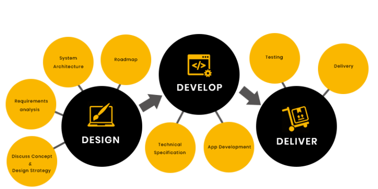 Mobile-app-development-process-768x384