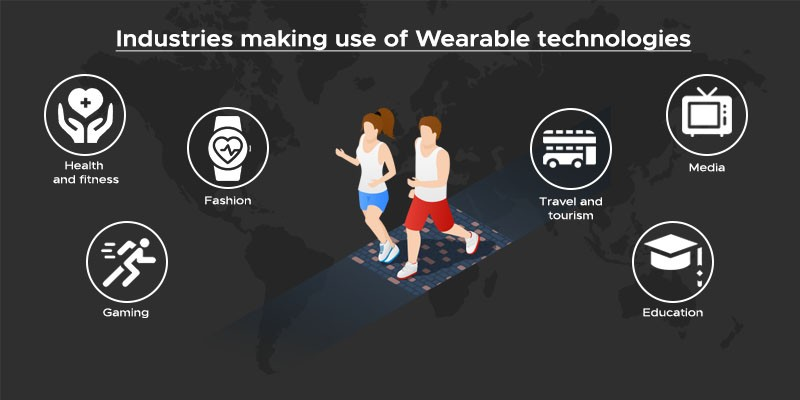 Classification of wearable IoT